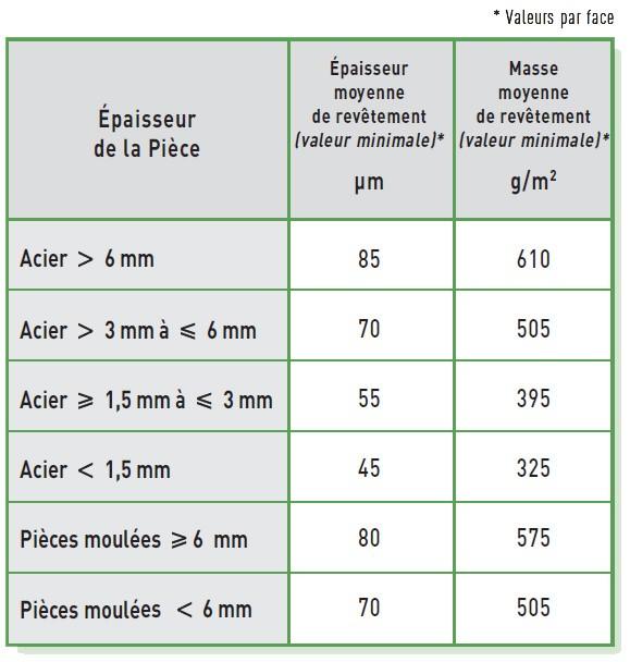 Masses de revêtement de galvanisation selon ISO 1461