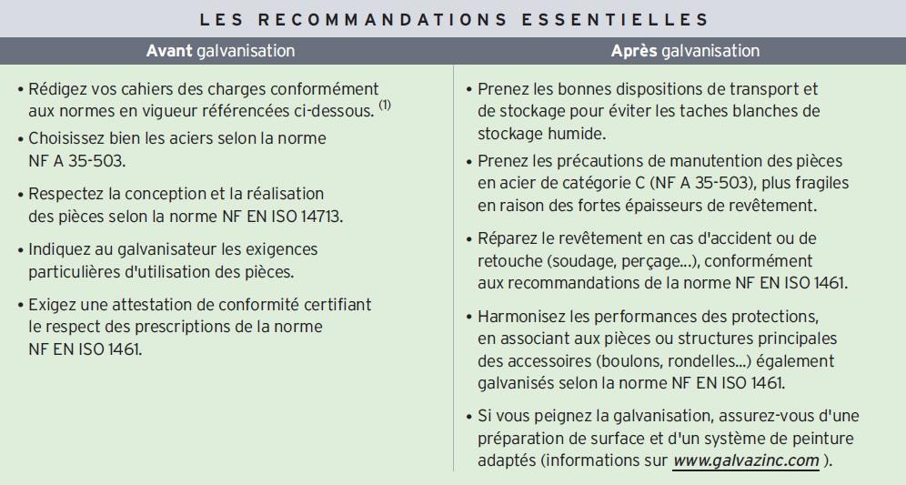 Recommandations essentielles pour bien référencer ses cahiers des charges acier galvanisé