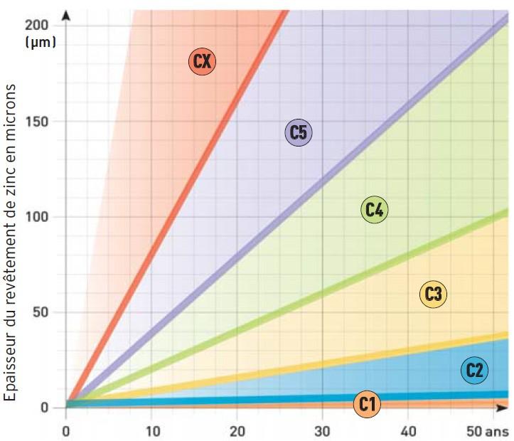 Durée de vie des revêtements de galvanisation