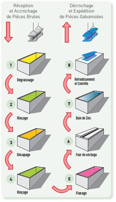 Les étapes du procédé de galvanisation